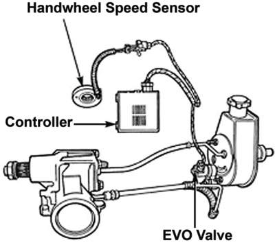 Power Steering Dynamics And Diagnostics
