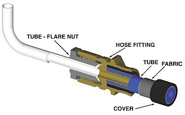 Brake Line Repair Kit >> How To Repair And Replace Brake Lines Tubing And Fittings