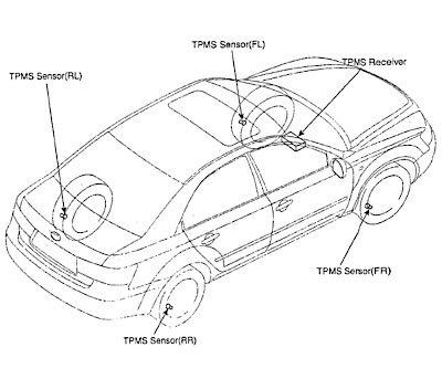 Hyundai Tpms Guide