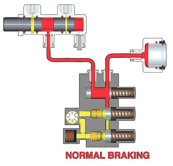 Hasil gambar untuk ABS Hydraulic Control Valve