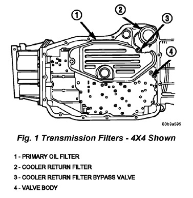 Tech Tip Solving Transmission Delayed Shift Condition On Dodge Durango
